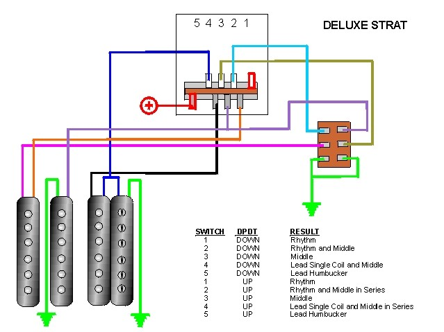 craig s giutar tech resource wiring diagrams lead humbucker 2 single coils 5 way switch double pole switch deluxe strat view diagram